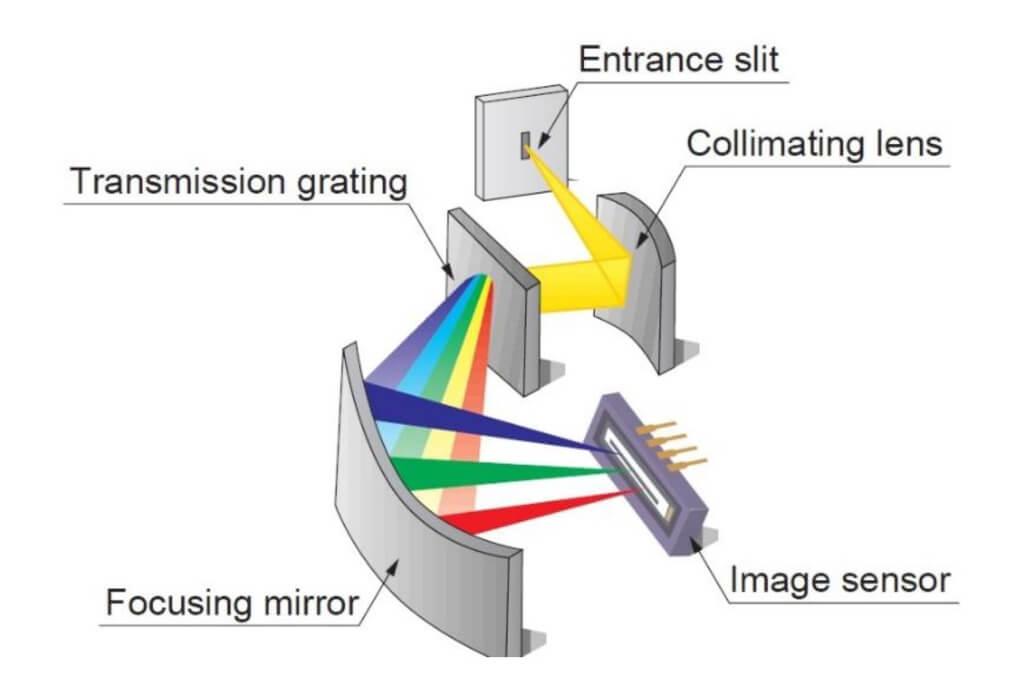دوربین CCD و مزایای آن