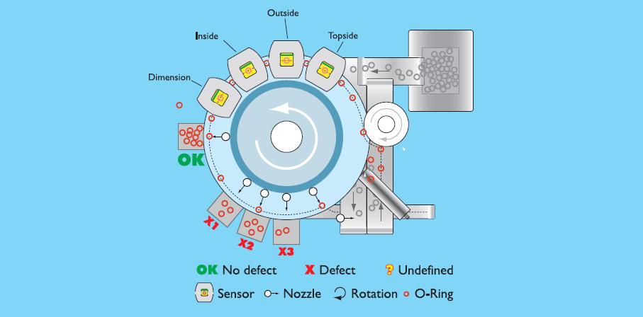 دستگاه NISOI-D1
