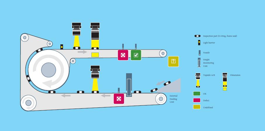 تنوع ایستگاههای بازرسی